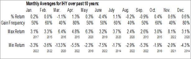 Monthly Seasonal VanEck Vectors International High Yield Bond ETF (AMEX:IHY)