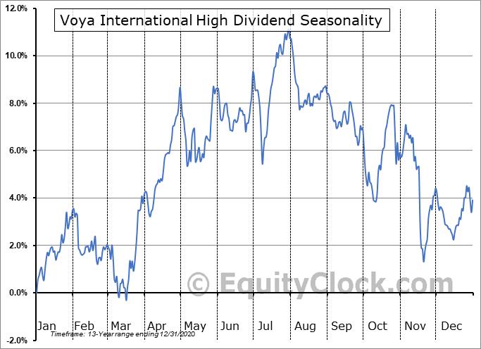 Voya International High Dividend (NYSE:IID) Seasonality