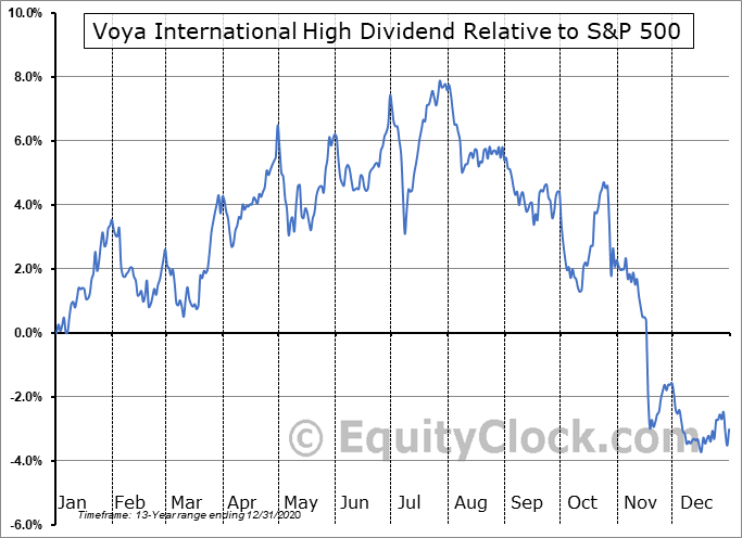 IID Relative to the S&P 500