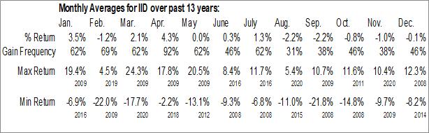 Monthly Seasonal Voya International High Dividend (NYSE:IID)