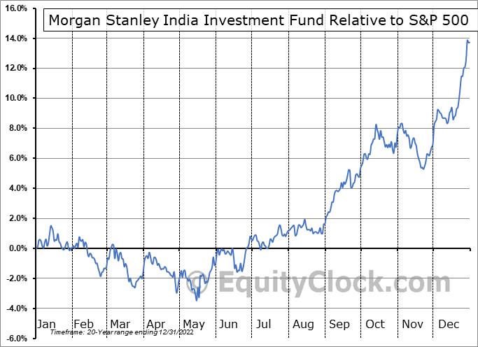 IIF Relative to the S&P 500