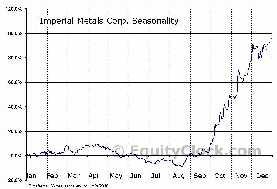 Imperial Metals (TSE:III) Seasonal Chart