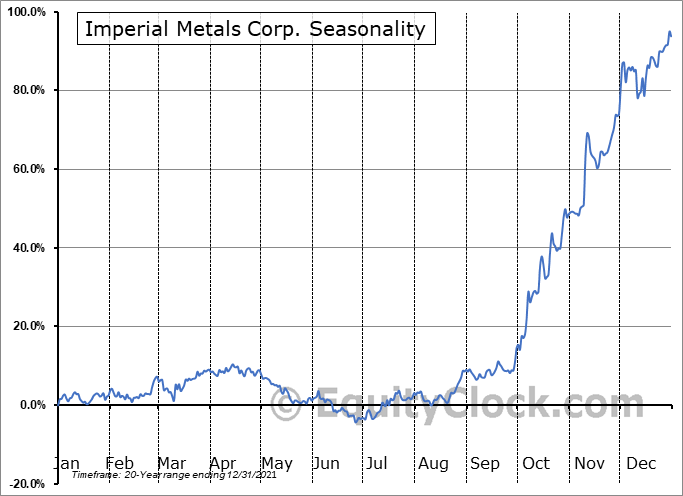 Imperial Metals Corp. (TSE:III.TO) Seasonality