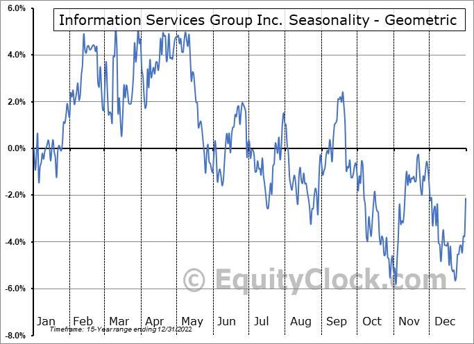 Information Services Group Inc. (NASD:III) Seasonality