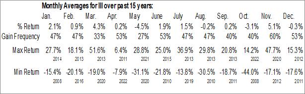 Monthly Seasonal Information Services Group Inc. (NASD:III)