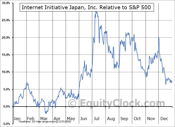 IIJIY Relative to the S&P 500