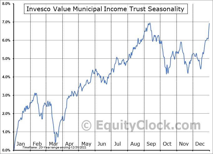 Invesco Value Municipal Income Trust (NYSE:IIM) Seasonality