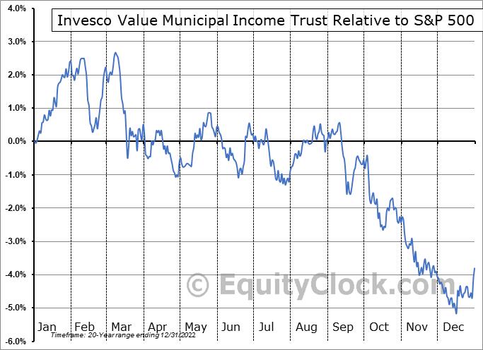IIM Relative to the S&P 500
