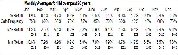 Monthly Seasonal Invesco Value Municipal Income Trust (NYSE:IIM)