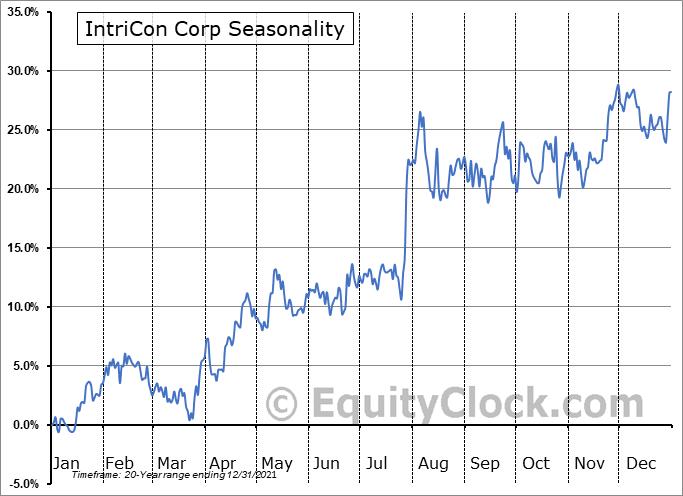 IntriCon Corp (NASD:IIN) Seasonal Chart