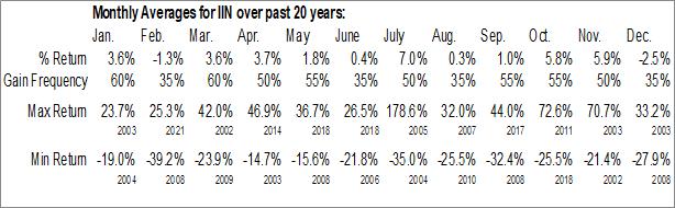 Monthly Seasonal IntriCon Corp (NASD:IIN)