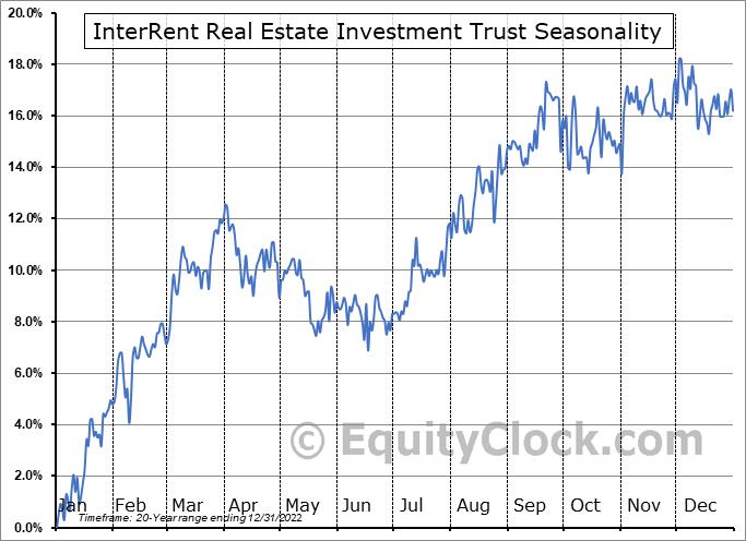 InterRent Real Estate Investment Trust (TSE:IIP/UN.TO) Seasonal Chart