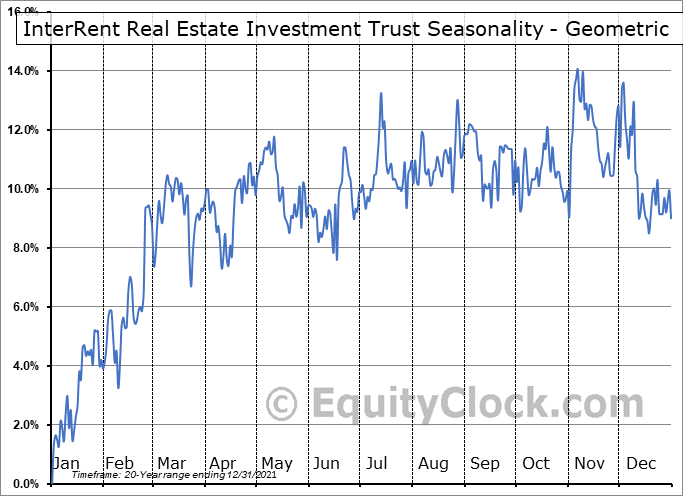 InterRent Real Estate Investment Trust (TSE:IIP/UN.TO) Seasonality