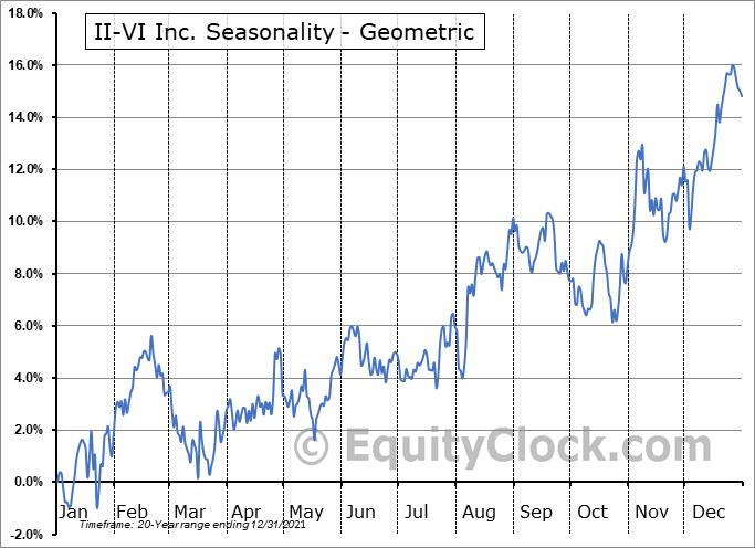 II-VI Inc. (NASD:IIVI) Seasonality