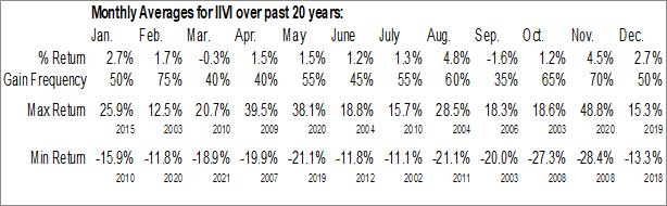 Monthly Seasonal II-VI Inc. (NASD:IIVI)