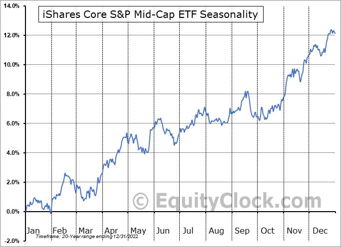 iShares Core S&P Mid-Cap ETF (NYSE:IJH) Seasonal Chart