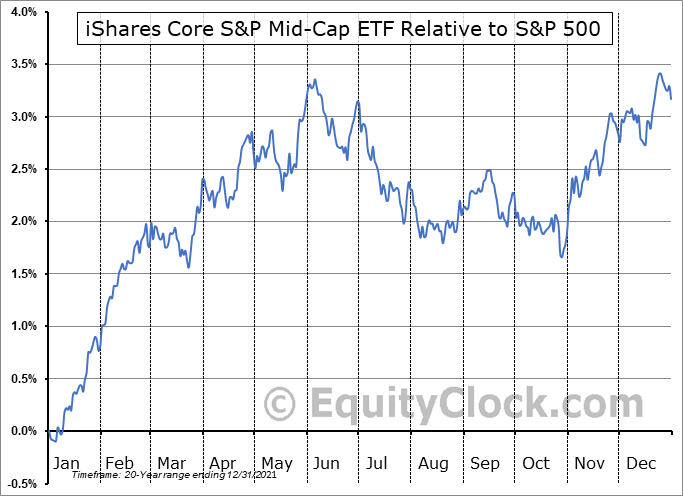 IJH Relative to the S&P 500