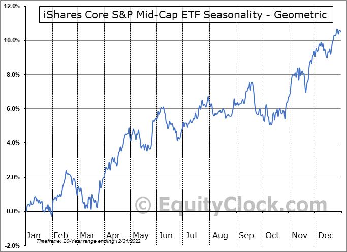 iShares Core S&P Mid-Cap ETF (NYSE:IJH) Seasonality
