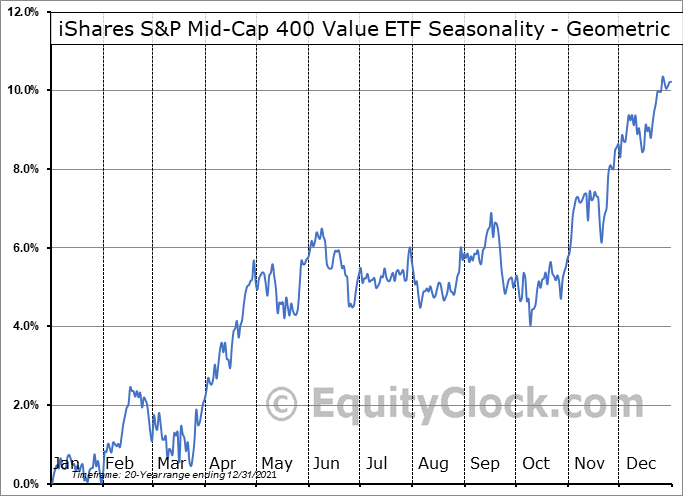 iShares S&P Mid-Cap 400 Value ETF (NYSE:IJJ) Seasonality