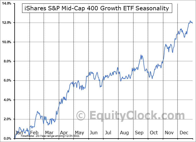 iShares S&P Mid-Cap 400 Growth ETF (NYSE:IJK) Seasonal Chart