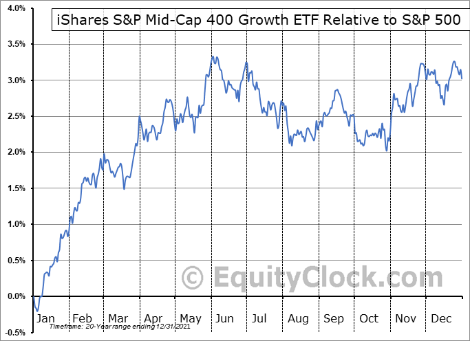 IJK Relative to the S&P 500