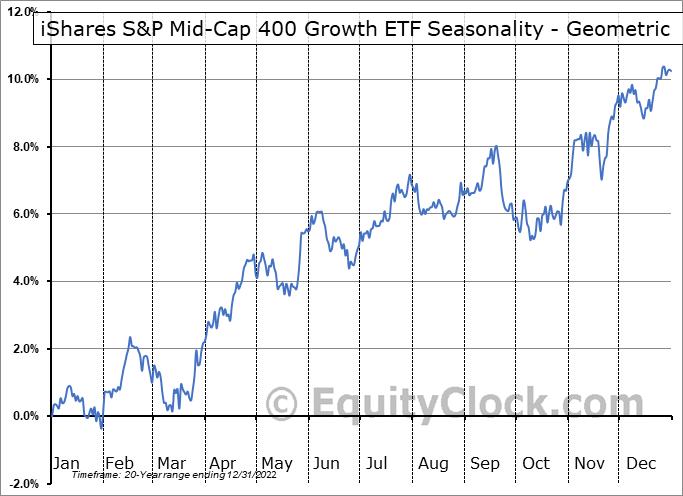 iShares S&P Mid-Cap 400 Growth ETF (NYSE:IJK) Seasonality