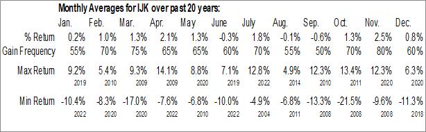 Monthly Seasonal iShares S&P Mid-Cap 400 Growth ETF (NYSE:IJK)