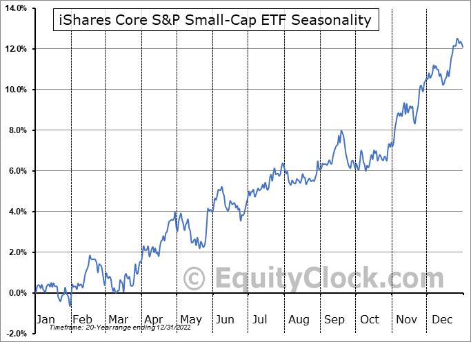 iShares Core S&P Small-Cap ETF (NYSE:IJR) Seasonal Chart