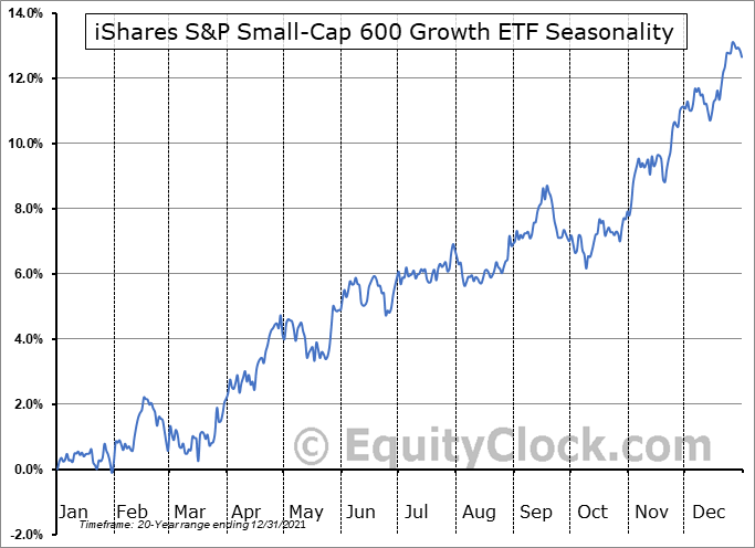 iShares S&P Small-Cap 600 Growth ETF (NASD:IJT) Seasonal Chart