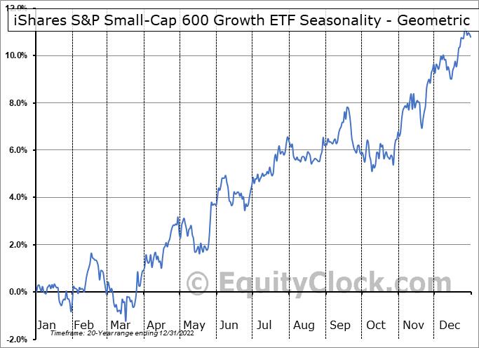 iShares S&P Small-Cap 600 Growth ETF (NASD:IJT) Seasonality