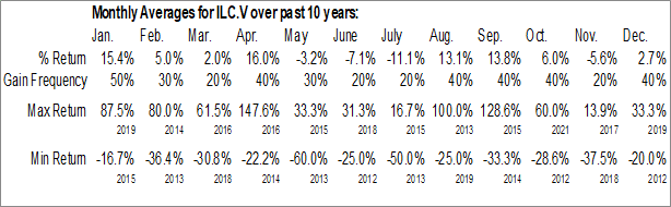 Monthly Seasonal International Lithium Corp. (TSXV:ILC.V)