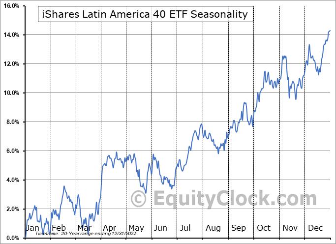 iShares Latin America 40 ETF (NYSE:ILF) Seasonal Chart