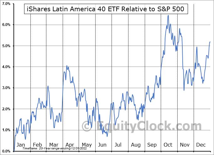 ILF Relative to the S&P 500