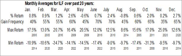 Monthly Seasonal iShares Latin America 40 ETF (NYSE:ILF)