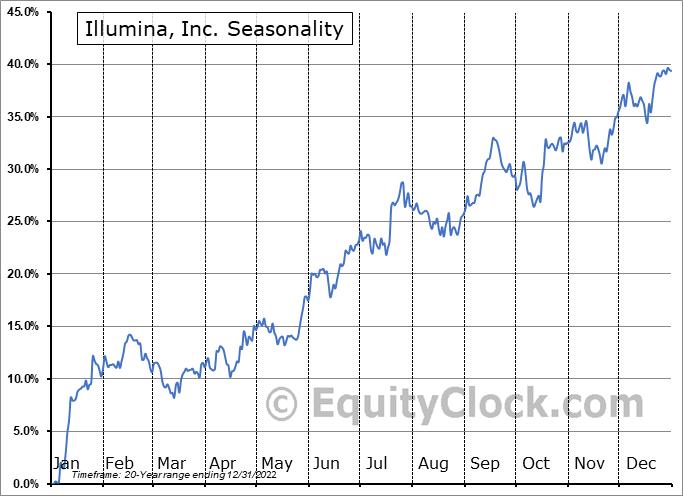Illumina, Inc. (NASD:ILMN) Seasonal Chart