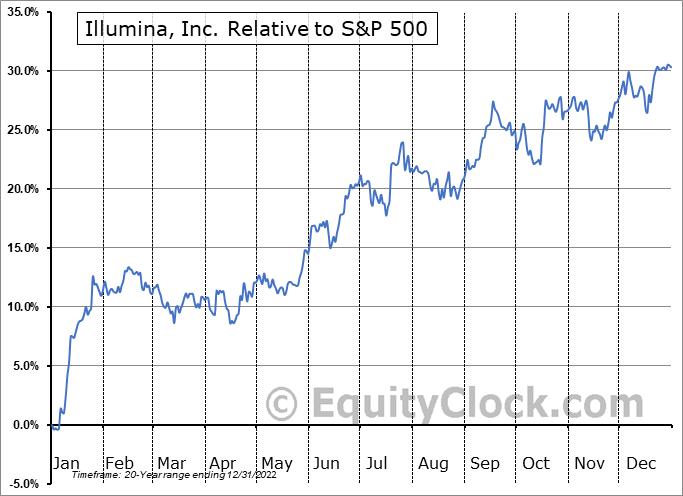 ILMN Relative to the S&P 500