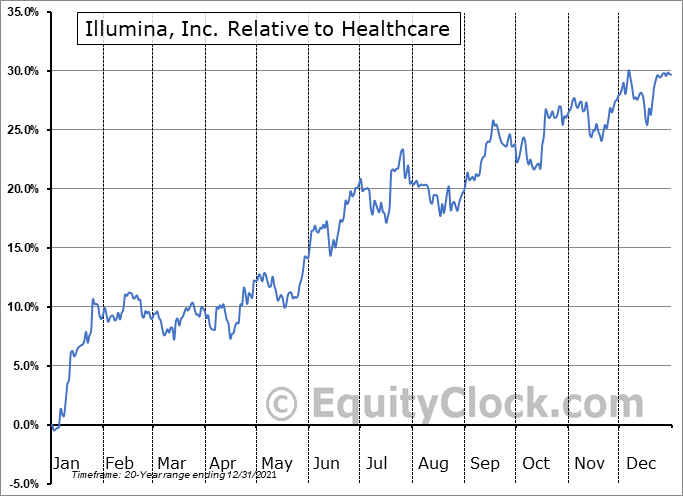 ILMN Relative to the Sector