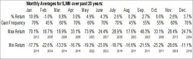 Monthly Seasonal Illumina, Inc. (NASD:ILMN)