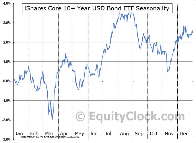 iShares Core 10+ Year USD Bond ETF (AMEX:ILTB) Seasonality