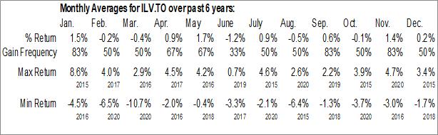 Monthly Seasonal Invesco S&P International Developed Low Volatility Index ETF (TSE:ILV.TO)