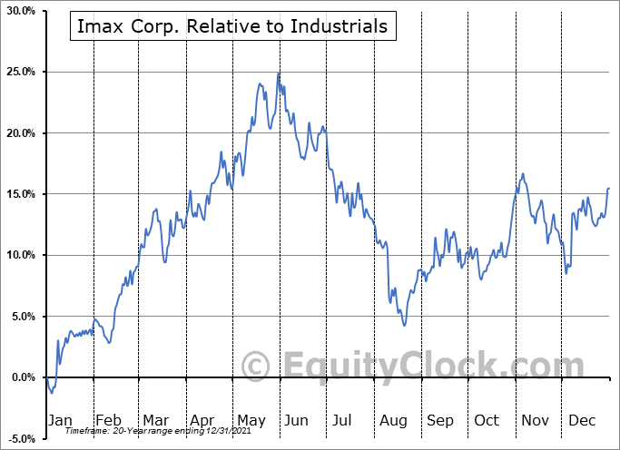 IMAX Relative to the Sector