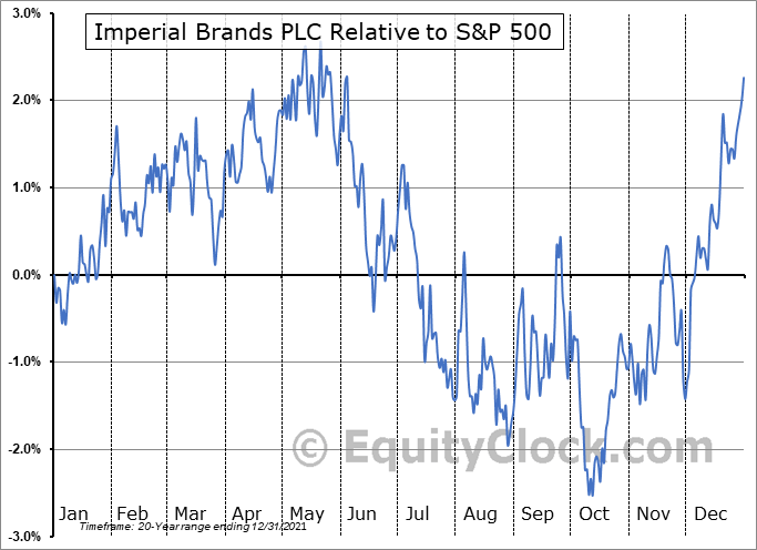 IMBBY Relative to the S&P 500
