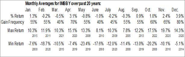 Monthly Seasonal Imperial Brands PLC (OTCMKT:IMBBY)