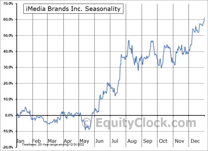 iMedia Brands, Inc. Seasonal Chart