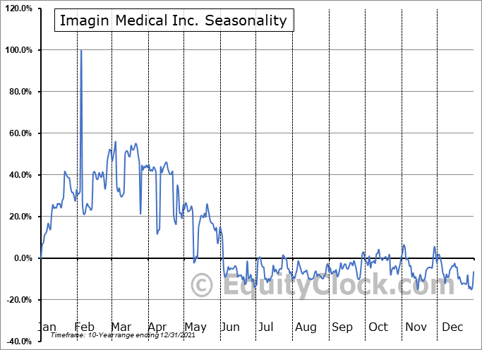 Imagin Medical Inc. (OTCMKT:IMEXF) Seasonality