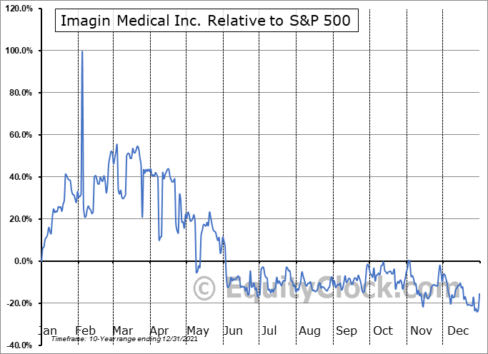 IMEXF Relative to the S&P 500