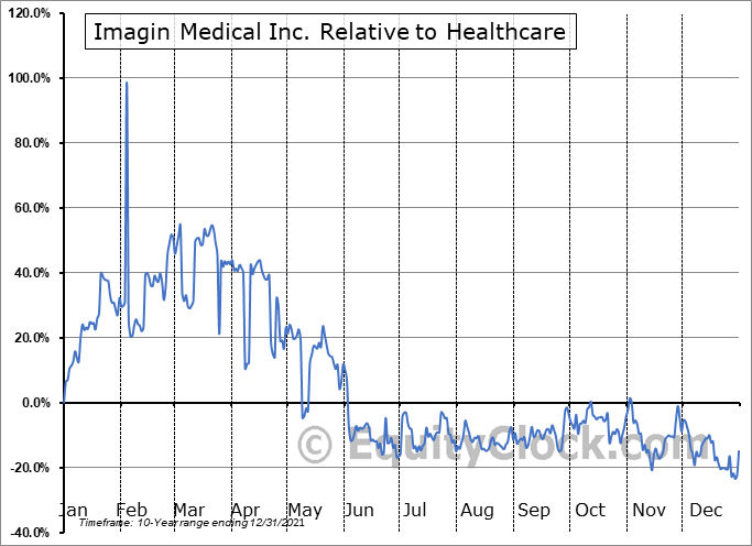 IMEXF Relative to the Sector