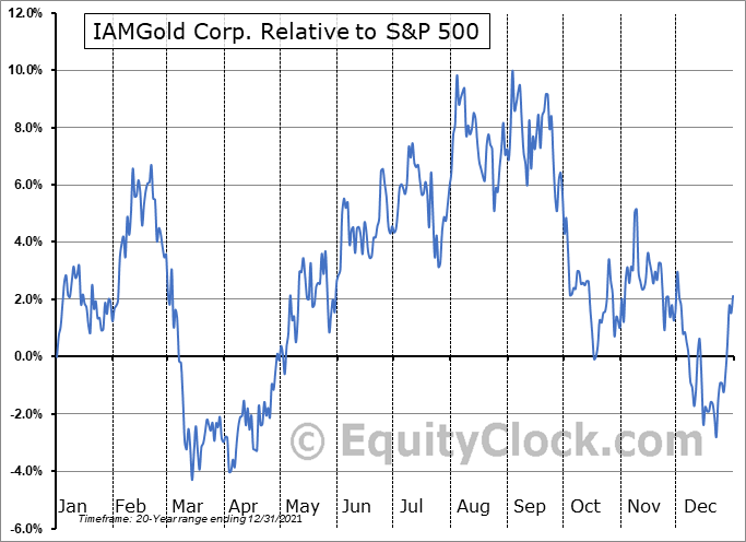 IMG.TO Relative to the S&P 500