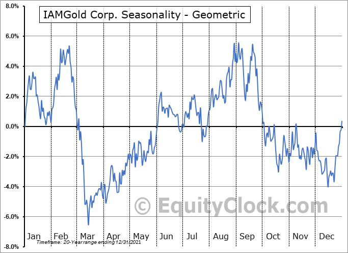 IAMGold Corp. (TSE:IMG.TO) Seasonality