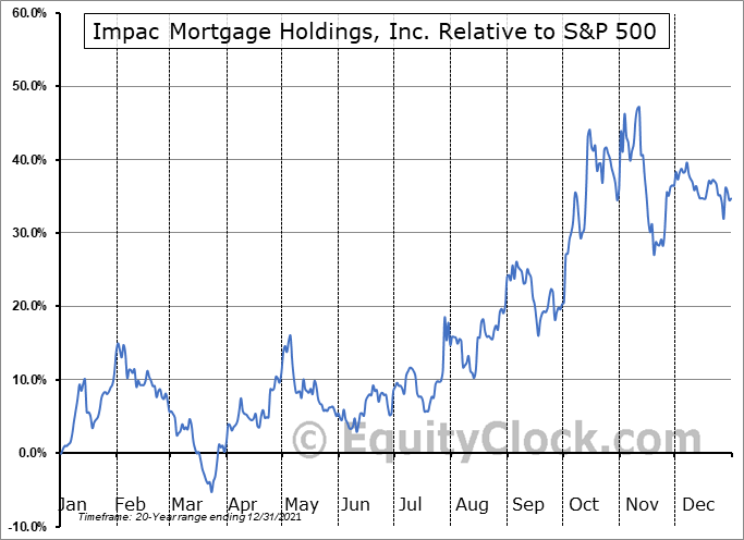 IMH Relative to the S&P 500